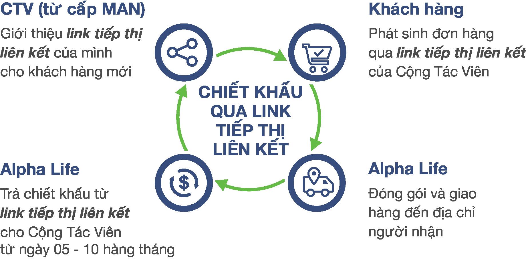 Các bước nhận chiết khấu qua link tiếp thị liên kết